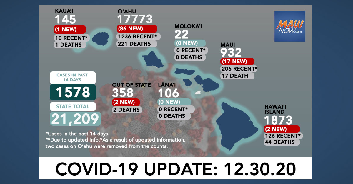 Dec. 30, 2020 COVID-19 Update: 108 New Cases (86 O'ahu, 17 Maui, 2 Hawai'i Island, 1 Kaua'i, 2 Out-of-State)