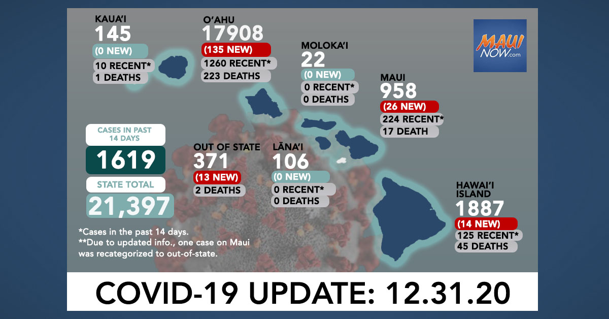 Dec. 31, 2020 COVID-19 Update: 188 New Cases (135 O'ahu, 26 Maui, 14 Hawai'i Island, 13 Out-of-State)