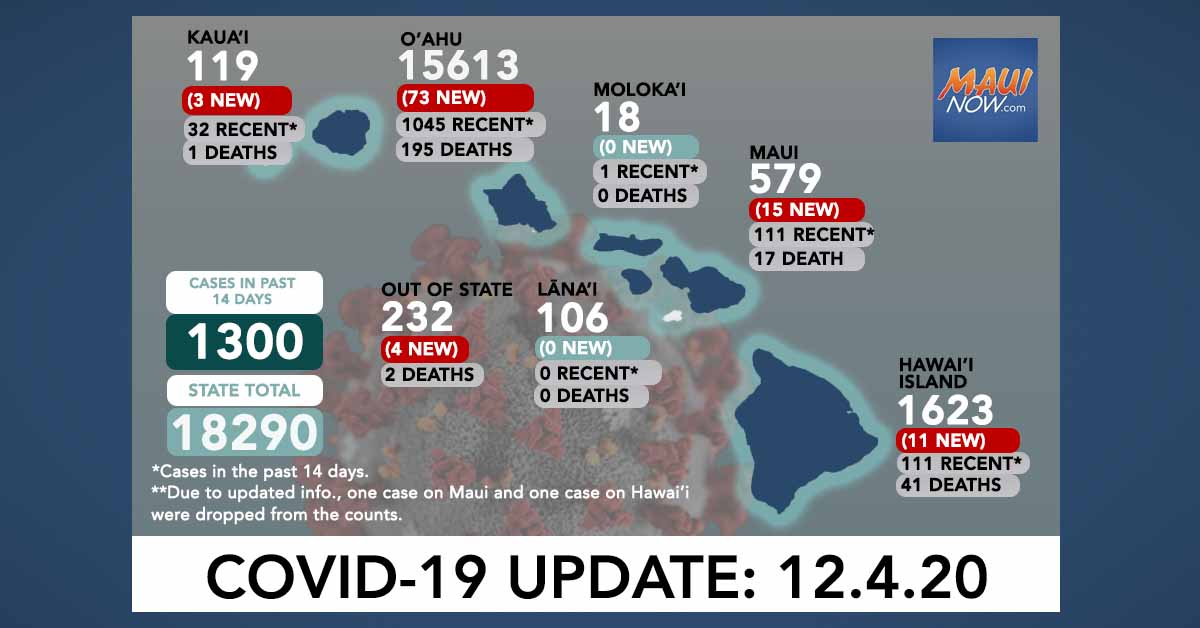 Dec. 4, 2020 COVID-19 Update: 106 New Cases (73 O'ahu, 15 Maui, 11 Hawai'i Island, 3 Kaua'i, 4 Out-of-State); 10 Deaths