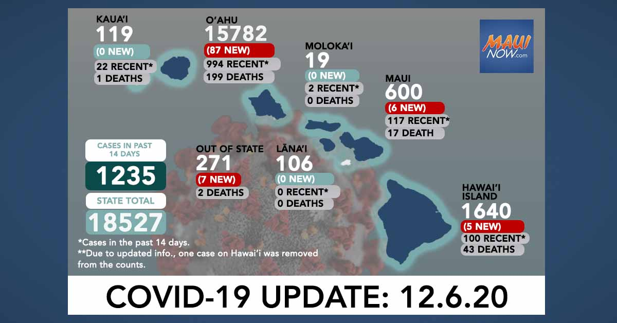 Dec. 6, 2020 COVID-19 Update: 105 New Cases (87 O'ahu, 6 Maui, 5 Hawai'i Island, 7 Out-of-State); 1 Death