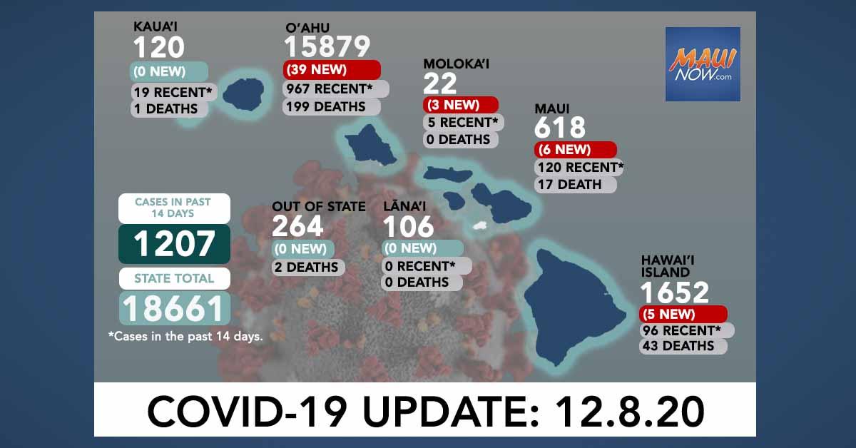 53 New COVID-19 Cases in Hawai'i Including 3 on Moloka'i and 6 on Maui