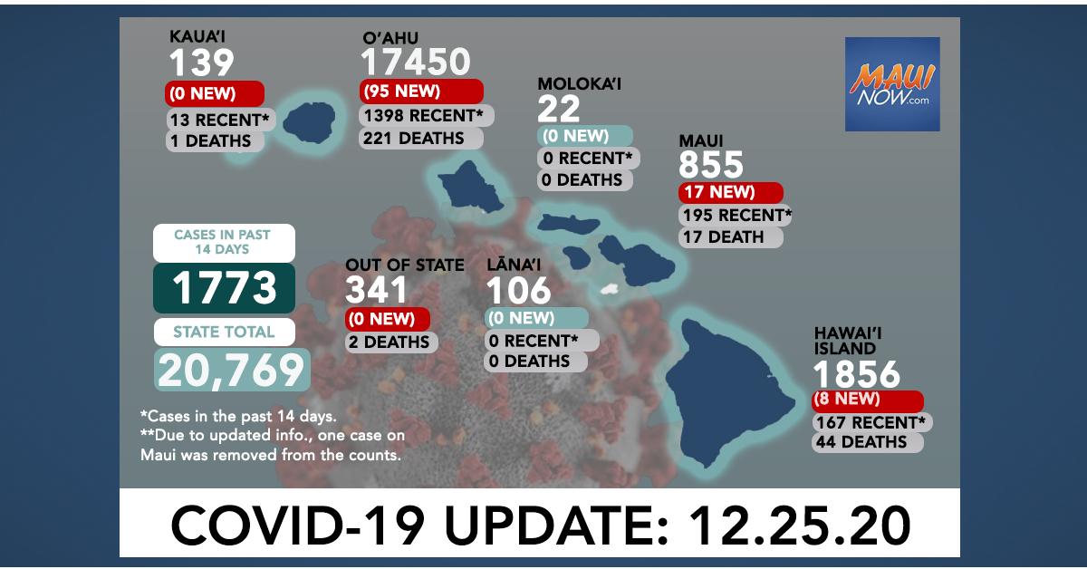 Dec. 25, 2020 COVID-19 Update: 120 New Cases (95 O'ahu, 17 Maui, 8 Hawai'i Island)