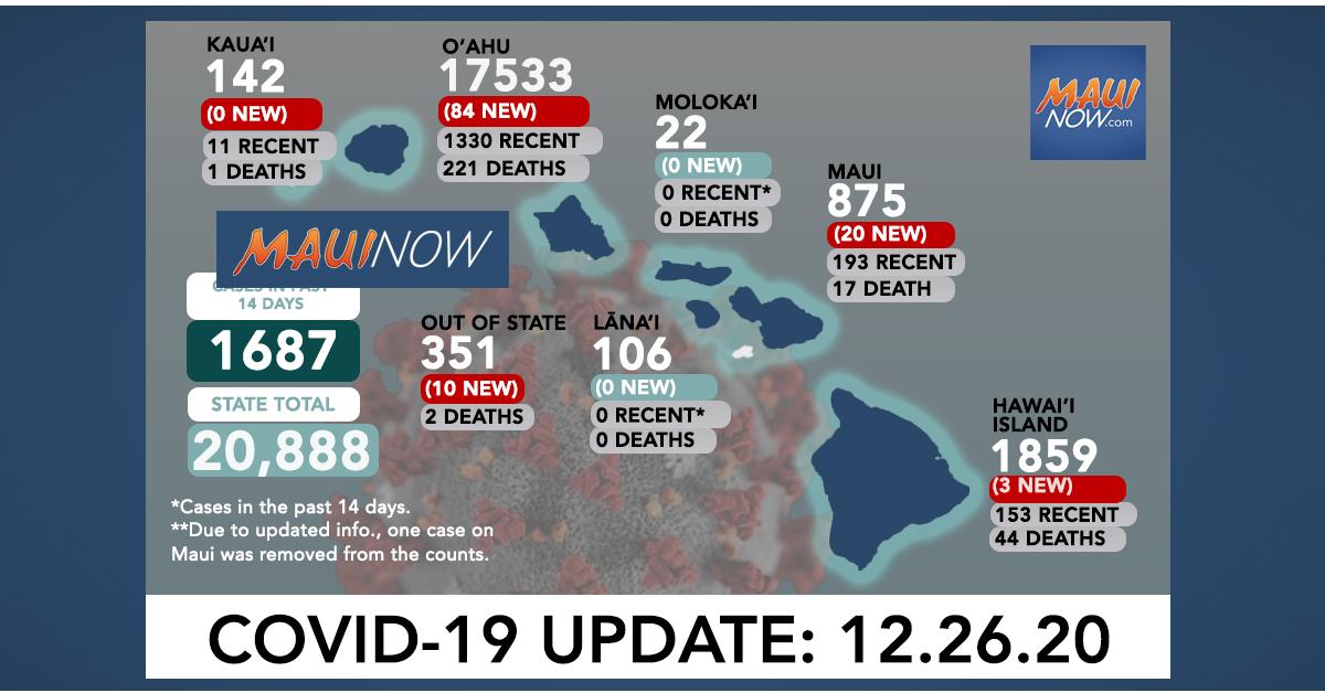 Dec. 26, 2020 COVID-19 Update: 120 New Cases (84 O'ahu, 20 Maui, 3 Hawai'i Island, 3 Kauaʻi, 10 Out of State)