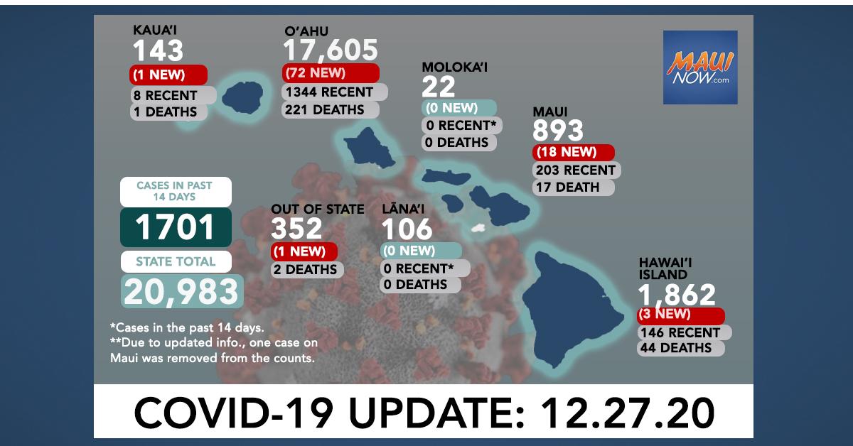 Dec. 27, 2020 COVID-19 Update: 95 New Cases (72 O'ahu, 18 Maui, 3 Hawai'i Island, 1 Kauaʻi, 1 Out of State)