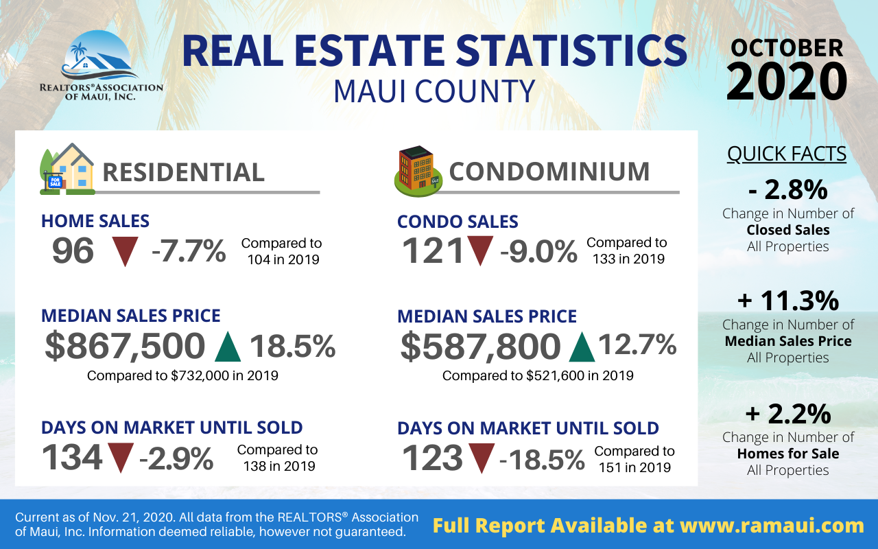 Maui Real Estate Report for October Shows Activity Up and Supply Down