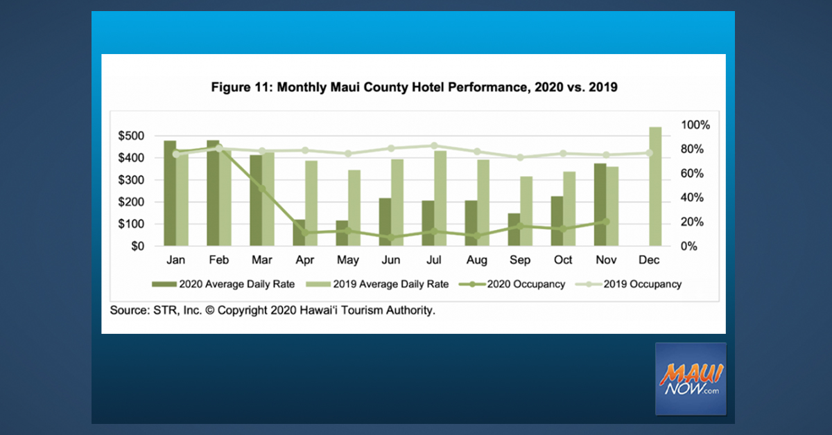Maui County Hotel Occupancy Rate at 20.2 Percent for November