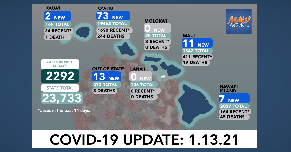 Jan. 13, 2021 COVID-19 Update: 106 New Cases (73 O'ahu, 11 Maui, 7 Hawai'i Island, 2 Kaua'i, 13 Out-of-State); 3 Deaths