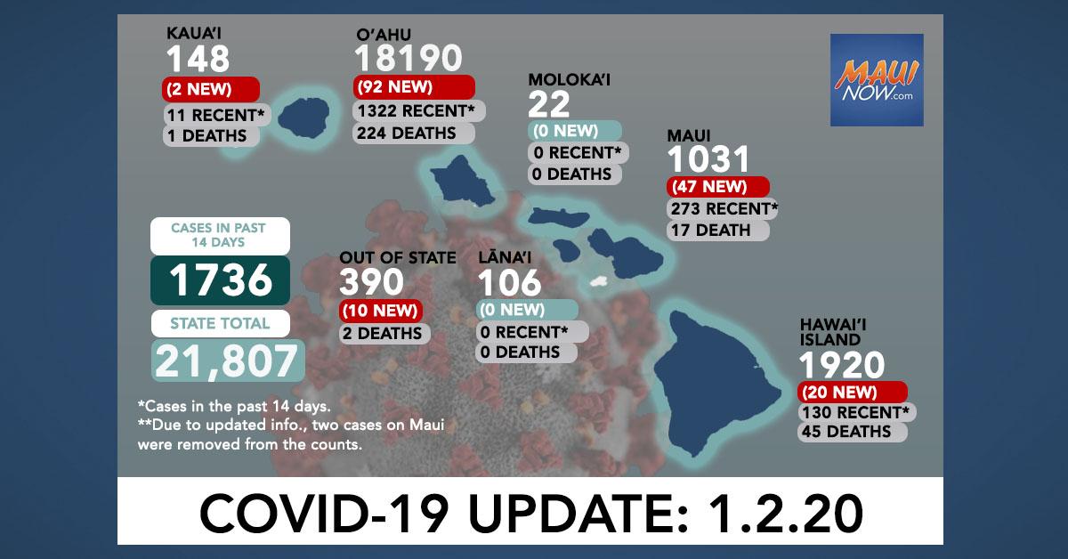Jan. 2, 2021 COVID-19 Update: 171 New Cases (92 O'ahu, 47 Maui, 20 Hawai'i Island, 2 Kauaʻi, 10 Out-of-State)