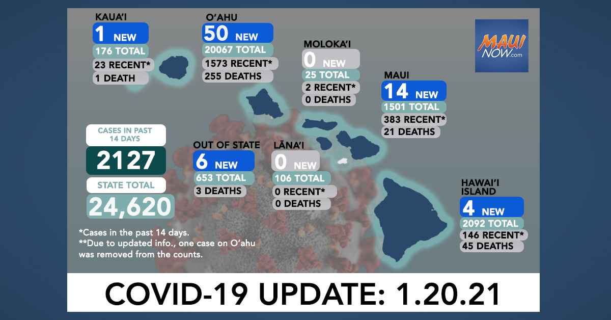 Jan. 20, 2021 COVID-19 Update: 75 New Cases (50 O'ahu, 14 Maui, 4 Hawai'i Island, 1 Kaua'i, 6 Out-of-State); 1 Death