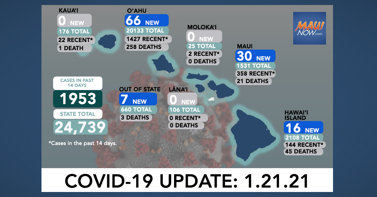 Jan. 21, 2021 COVID-19 Update: 119 New Cases (66 O'ahu, 30 Maui, 16 Hawai'i Island, 7 Out-of-State); 3 Deaths