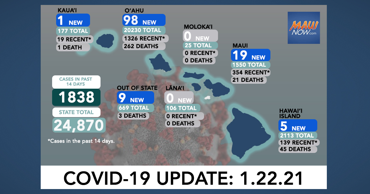 Jan. 22, 2021 COVID-19 Update: 132 New Cases (98 O'ahu, 19 Maui, 5 Hawai'i Island, 1 Kaua'i, 9 Out-of-State); 4 Deaths