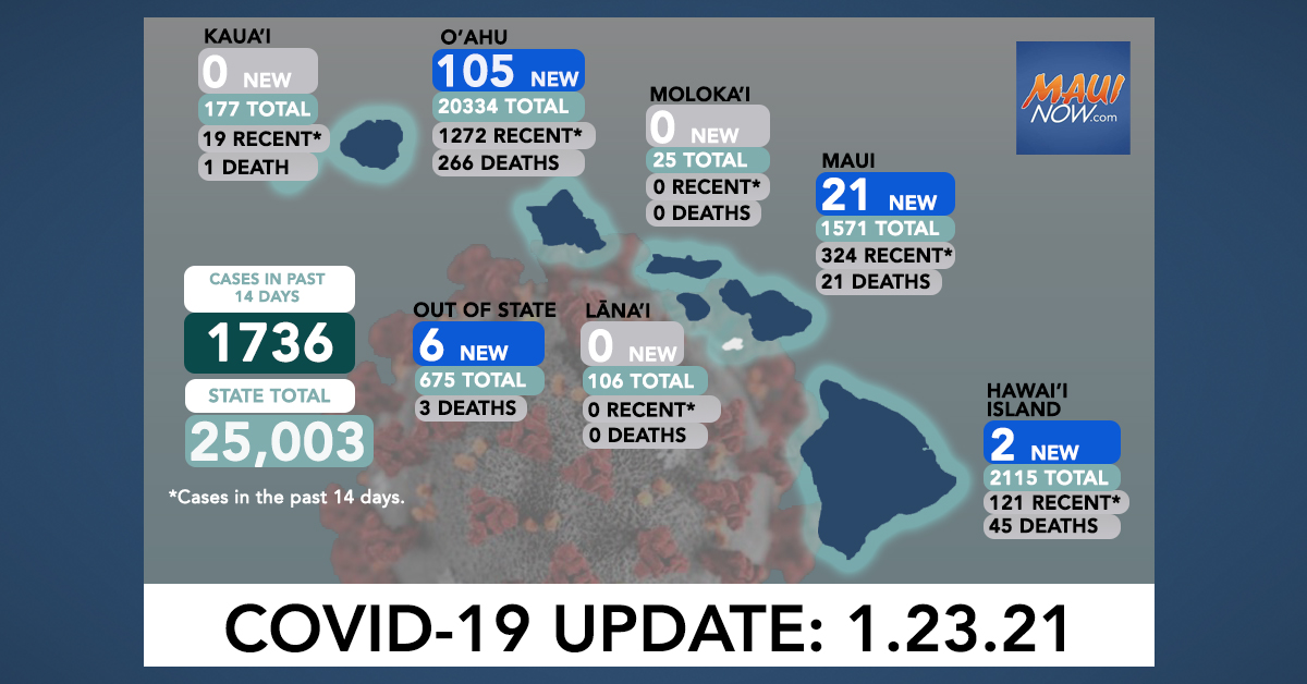Jan. 23, 2021 COVID-19 Update: 134 New Cases (105 O'ahu, 21 Maui, 2 Hawai'i Island, 6 Out-of-State); 4 Deaths