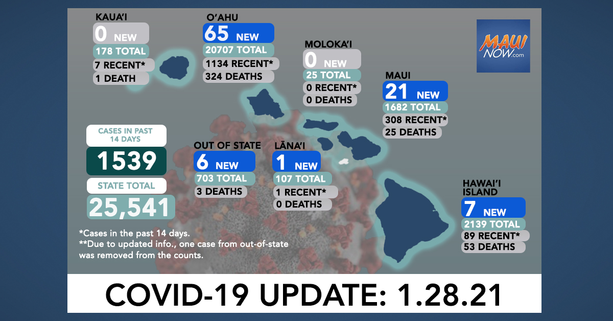 Jan. 28, 2021 COVID-19 Update: 100 New Cases (65 O'ahu, 21 Maui, 7 Hawai'i Island, 1 Lāna'i, 6 Out-of-State); 2 Deaths