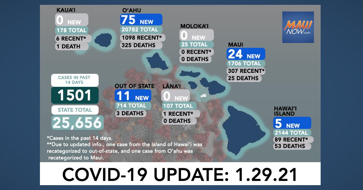 Jan. 29, 2021 COVID-19 Update: 115 New Cases (75 O'ahu, 24 Maui, 5 Hawai'i Island, 11 Out-of-State); 1 Death