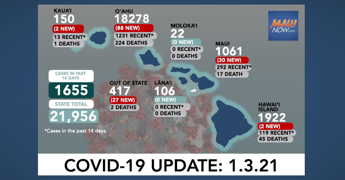 Jan. 3, 2021 COVID-19 Update: 149 New Cases (88 O'ahu, 30 Maui, 2 Hawai'i Island, 2 Kauaʻi, 27 Out-of-State)