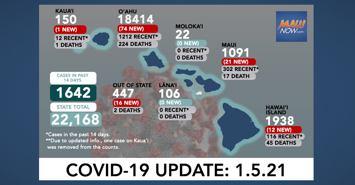 Jan. 5, 2021 COVID-19 Update: 124 New Cases (74 O'ahu, 21 Maui, 12 Hawai'i Island, 1 Kaua'i, 16 Out-of-State)