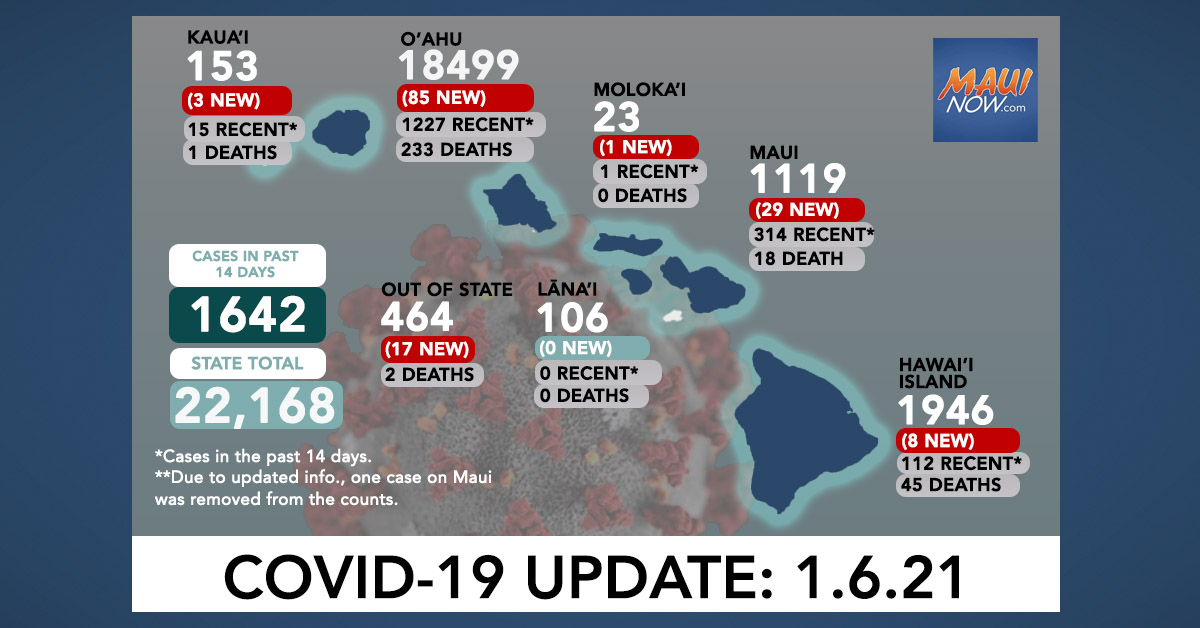 Jan. 6, 2021 COVID-19 Update: 143 New Cases (85 O'ahu, 29 Maui, 8 Hawai'i Island, 3 Kaua'i, 1 Moloka'i, 17 Out-of-State); 10 Deaths