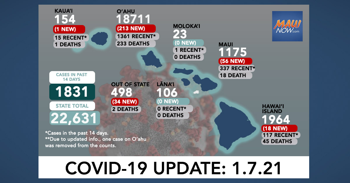 Jan. 7, 2021 COVID-19 Update: 322 New Cases (213 O'ahu, 56 Maui, 18 Hawai'i Island, 1 Kaua'i, 34 Out-of-State)
