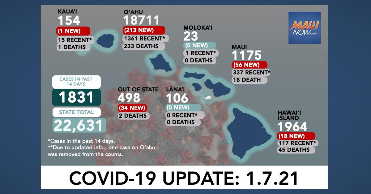 Jan. 7, 2021 COVID-19 Update: 322 New Cases (213 O'ahu, 56 Maui, 18 Hawai'i Island, 1 Kaua'i, 34 Out-of-State)