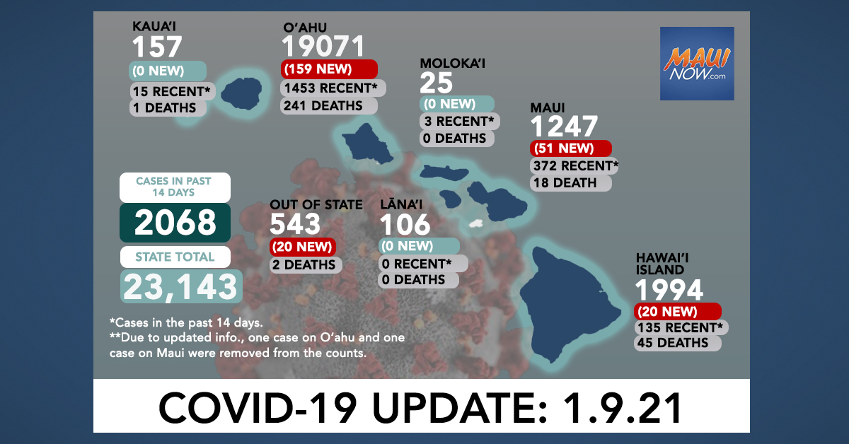 Jan. 9, 2021 COVID-19 Update: 250 New Cases (159 O'ahu, 51 Maui, 20 Hawai'i Island, 20 Out-of-State); 4 Deaths