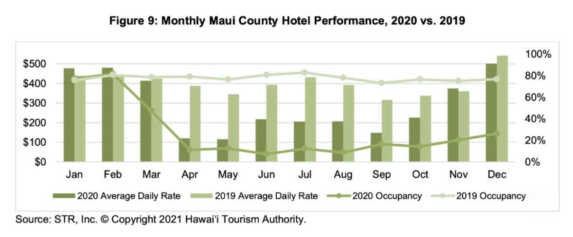 December Report: Maui's Hotel Occupancy Rate Highest in Hawaiʻi; But Only 26% due to Pandemic