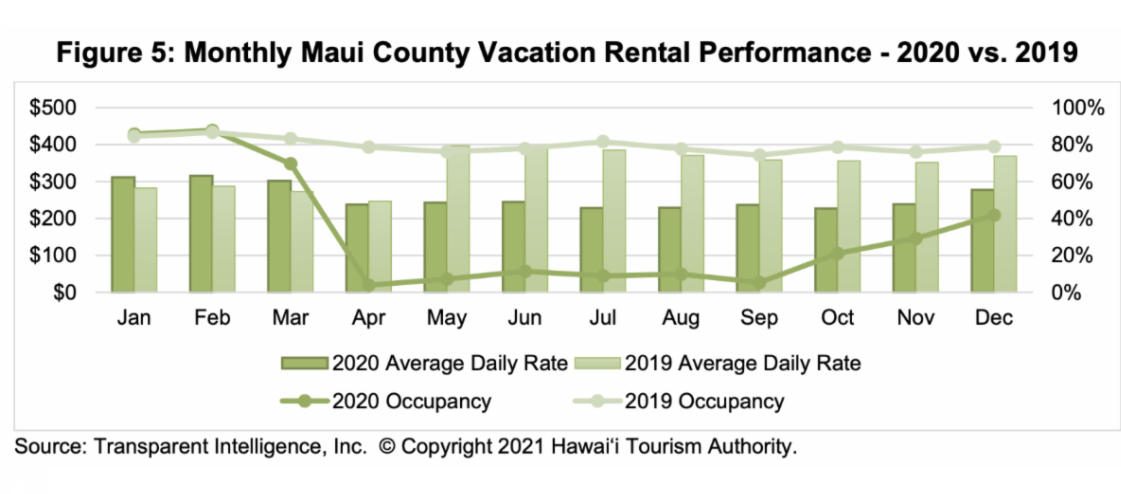 Maui County Vacation Rentals at 41.8 Percent Occupancy for December