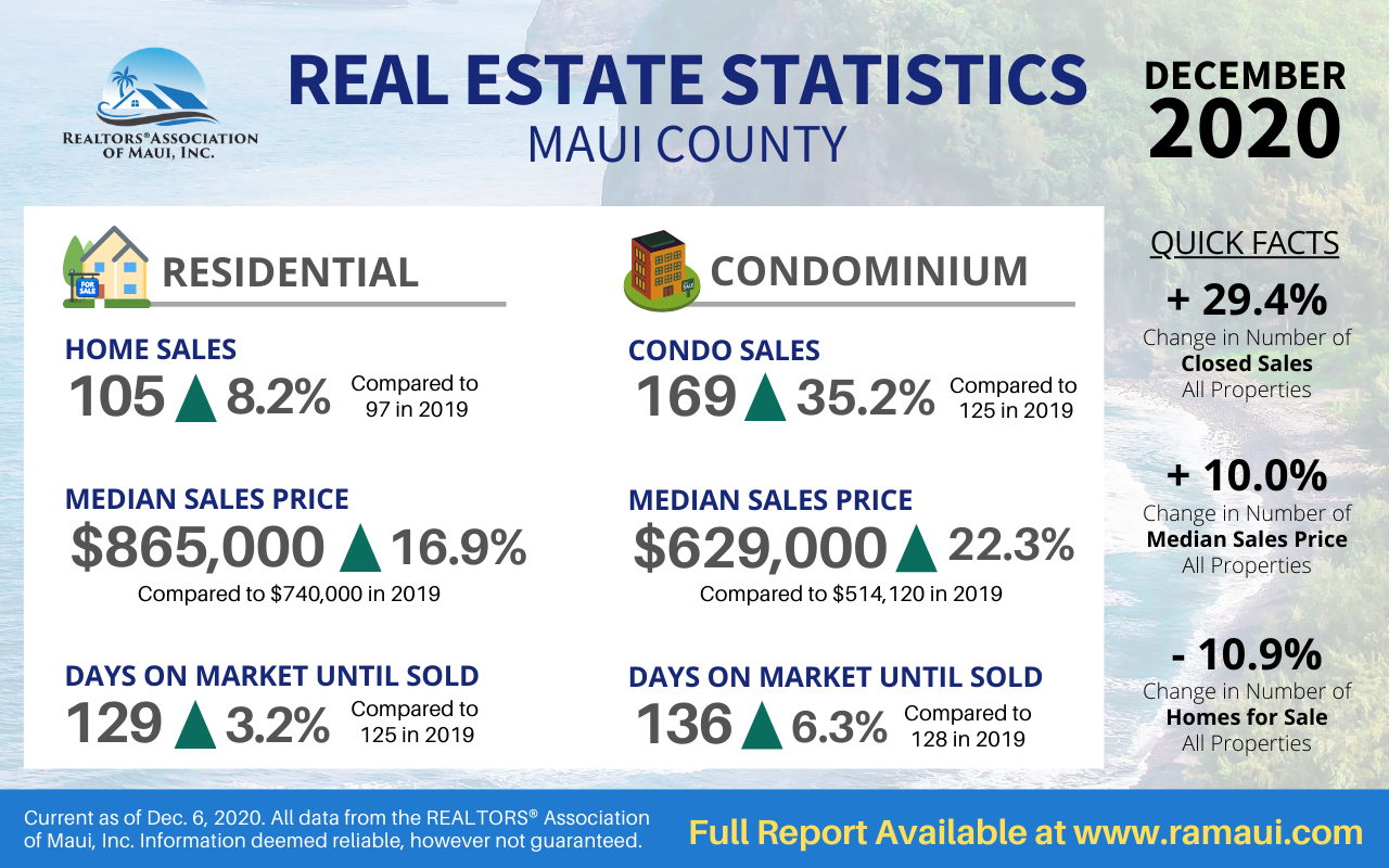 REALTORS® Association of Maui December Report Shows Strong Sales Despite COVID-19 Pandemic