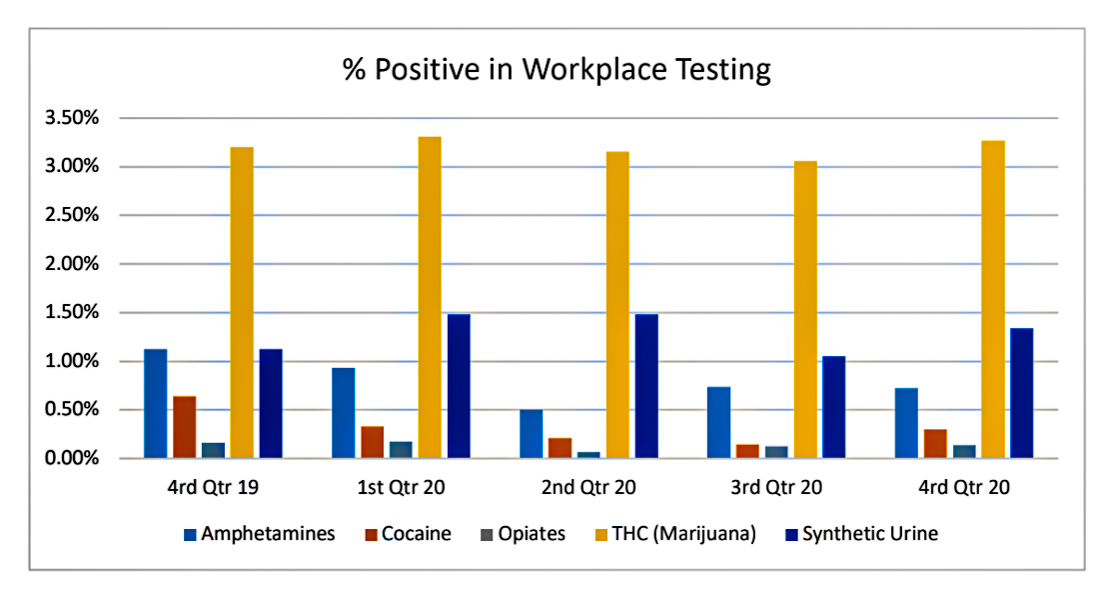 Year-End Results for Hawaiʻi Workplace Drug Testing  Show Increase in Marijuana and Cocaine Use