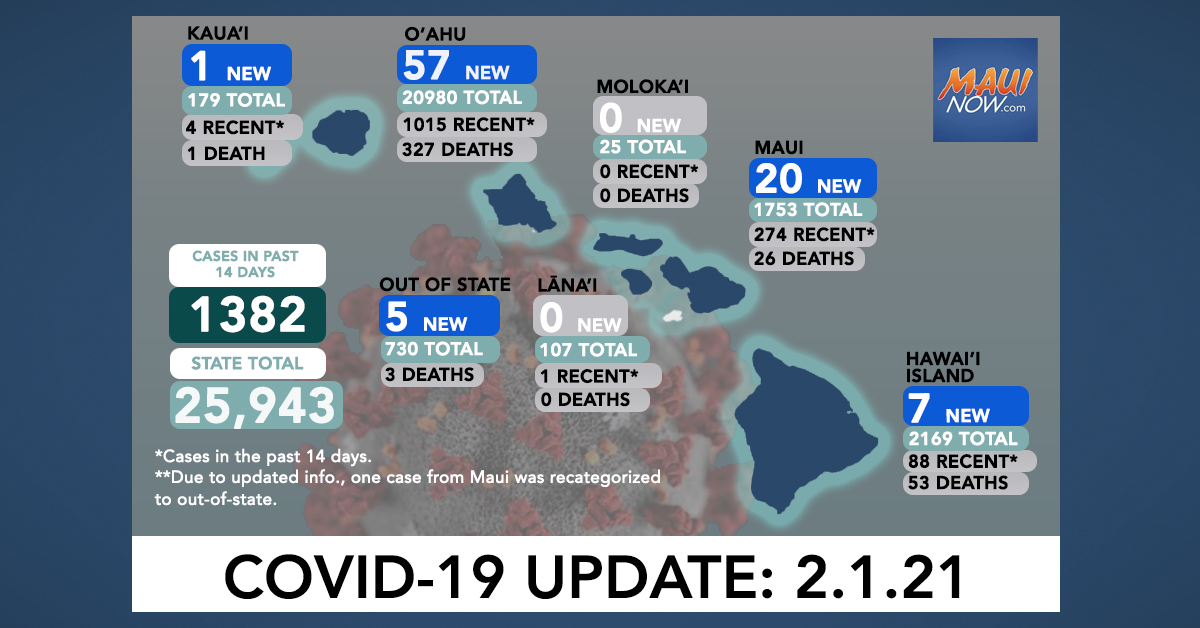 Feb. 1, 2021 COVID-19 Update: 90 New Cases (57 O'ahu, 20 Maui, 7 Hawai'i Island, 1 Kaua'i, 5 Out-of-State)