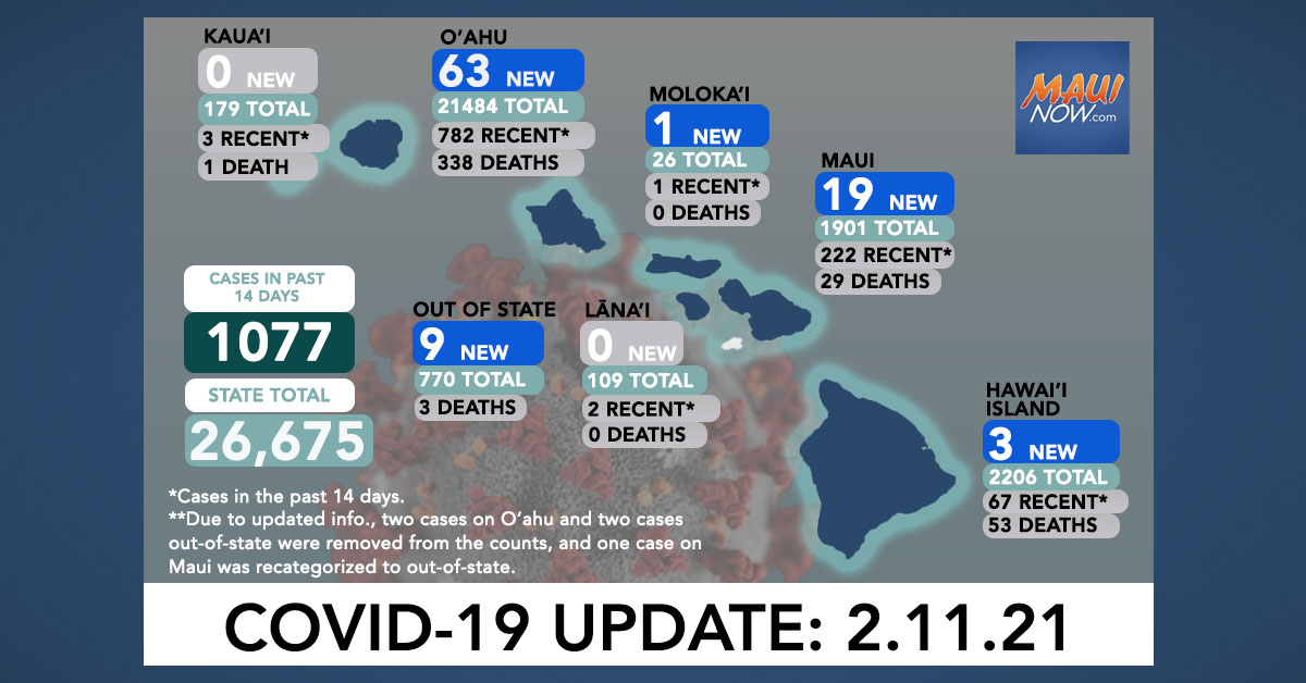 Feb. 11, 2021 COVID-19 Update: 95 New Cases (63 O'ahu, 19 Maui, 1 Moloka'i, 3 Hawai'i Island, 9 Out-of-State); 1 Death