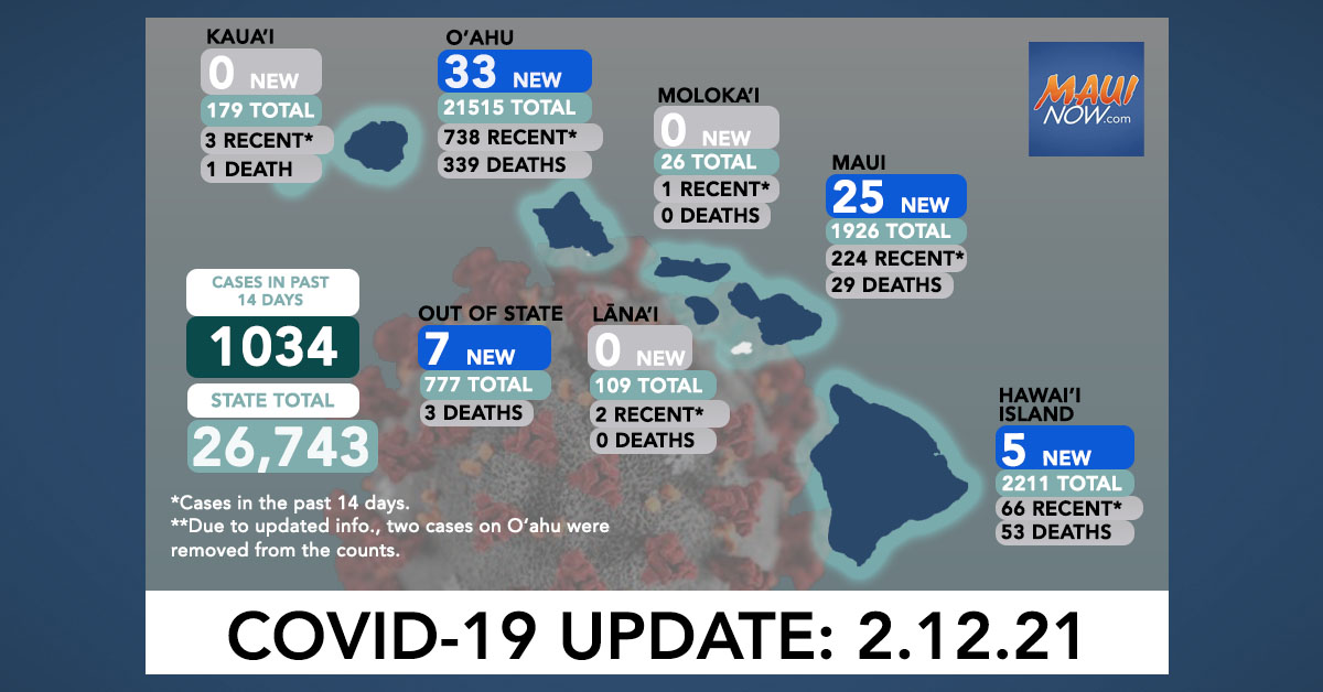 Feb. 12, 2021 COVID-19 Update: 70 New Cases (33 O'ahu, 25 Maui, 5 Hawai'i Island, 7 Out-of-State); 1 Death