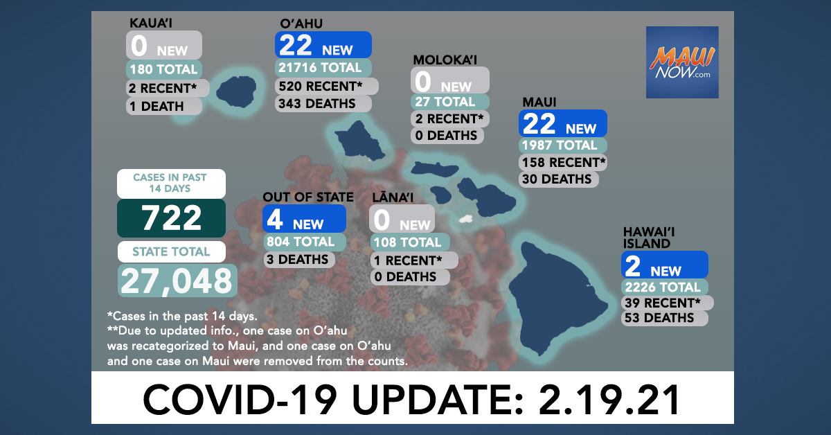 Feb. 19, 2021 COVID-19 Update: 50 New Cases (22 O'ahu, 22 Maui, 2 Hawai'i Island, 4 Out-of-State); 2 Deaths