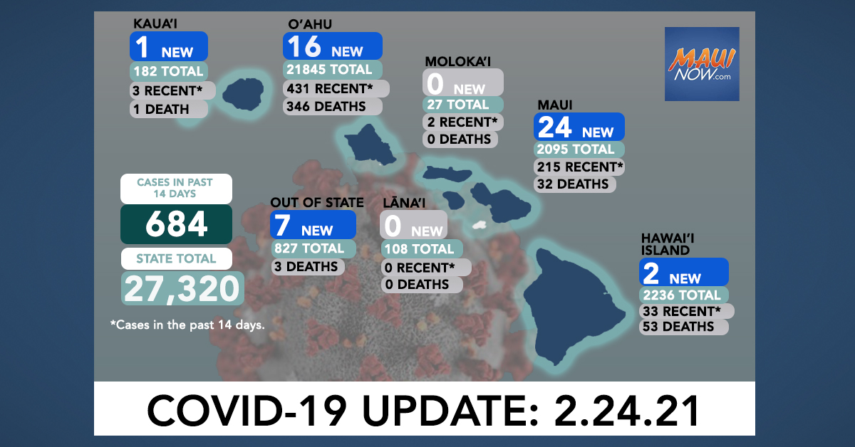 Feb. 24, 2021 COVID-19 Update: 50 New Cases (16 O'ahu, 24 Maui, 2 Hawai'i, 1 Kaua'i, 7 Out-of-State); 4 Deaths