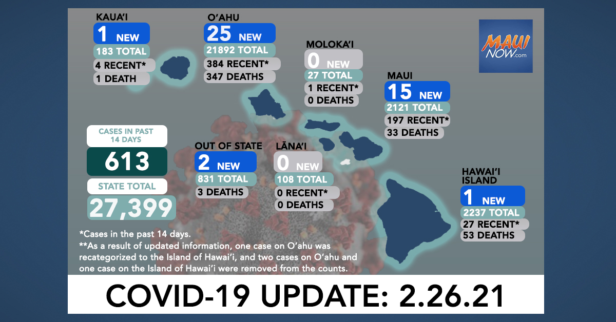 Feb. 26, 2021 COVID-19 Update: 44 New Cases (25 O'ahu, 15 Maui, 1 Hawai'i, 1 Kaua'i, 2 Out-of-State); 2 Deaths