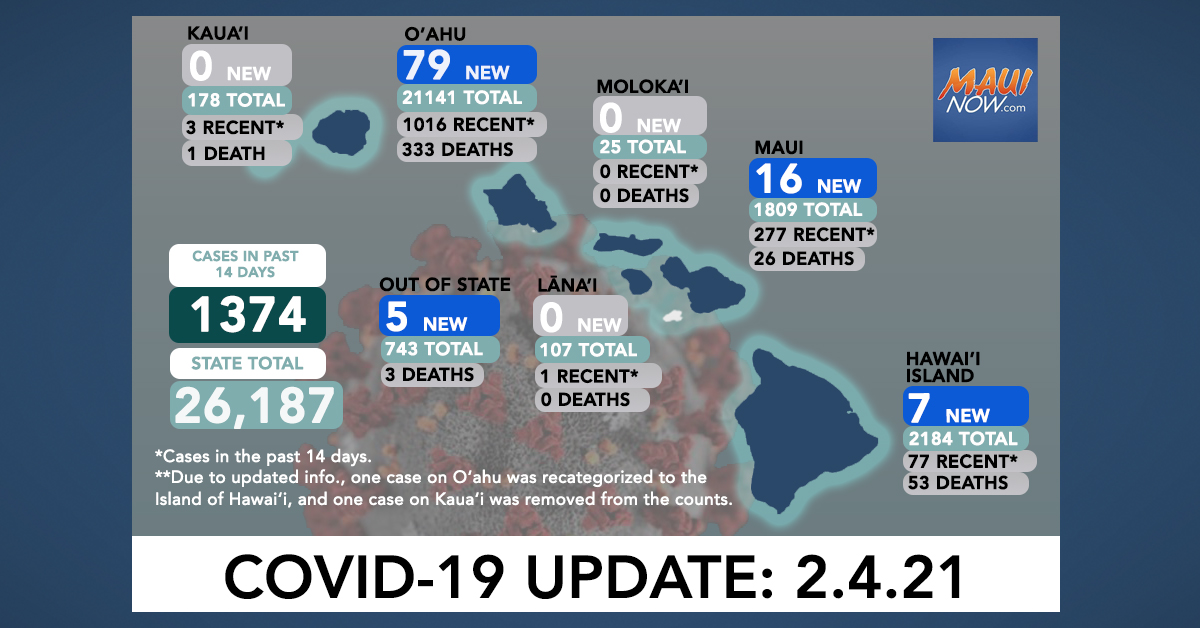 Feb. 4, 2021 COVID-19 Update: 107 New Cases (79 O'ahu, 16 Maui, 7 Hawai'i Island, 5 Out-of-State); 2 Deaths