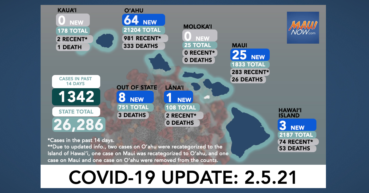 Feb. 5, 2021 COVID-19 Update: 101 New Cases (64 O'ahu, 25 Maui, 3 Hawai'i Island, 1 Lāna'i, 8 Out-of-State)
