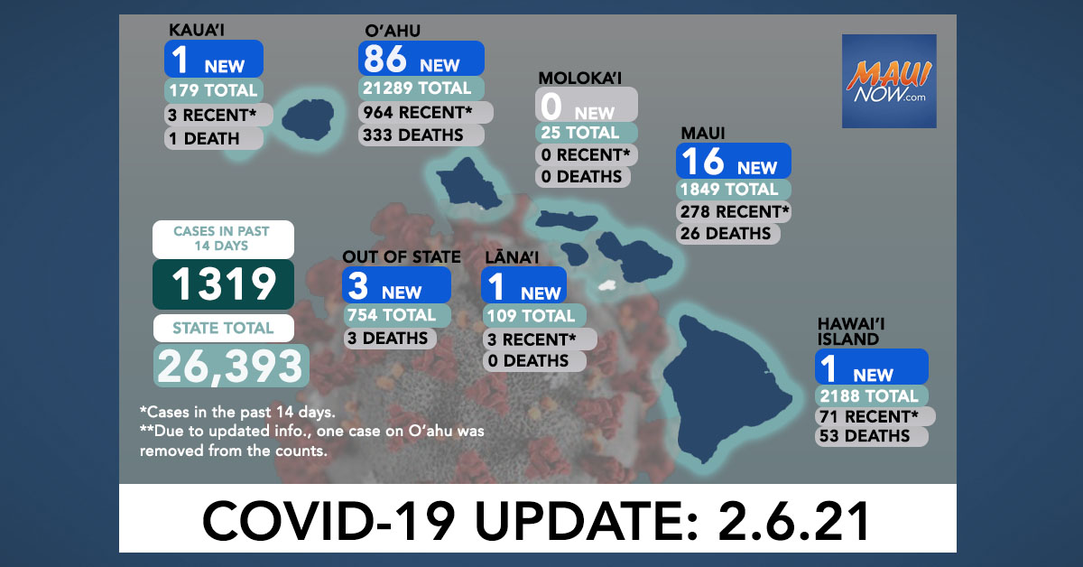 Feb. 6, 2021 COVID-19 Update: 108 New Cases (86 O'ahu, 16 Maui, 1 Hawai'i Island, 1 Lāna'i, 1 Kaua'i, 3 Out-of-State)