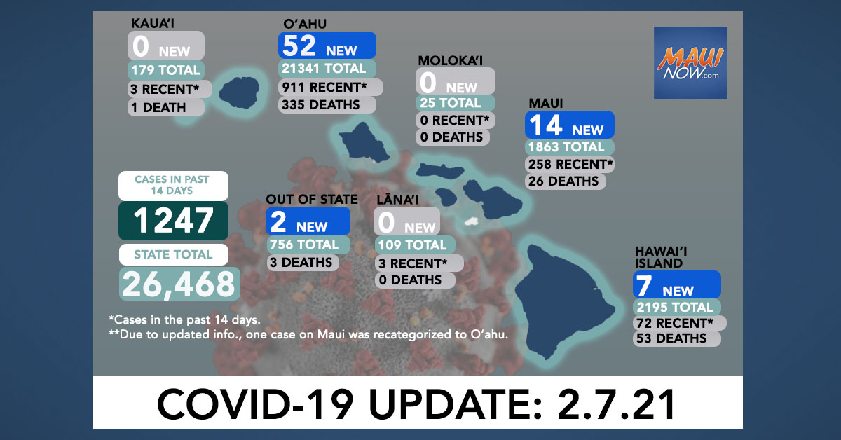Feb. 7, 2021 COVID-19 Update: 75 New Cases (52 O'ahu, 14 Maui, 7 Hawai'i Island, 2 Out-of-State); 2 Deaths