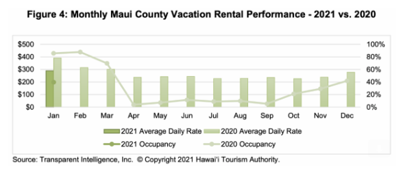 January Occupancy Rate at Nearly 40% for Maui County Vacation Rentals