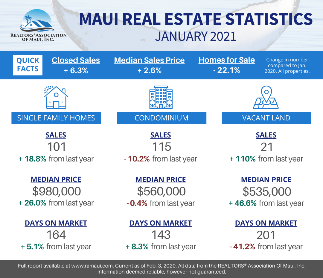 REALTORS® Association of Maui's January 2021 Report Shows Strong Housing Market