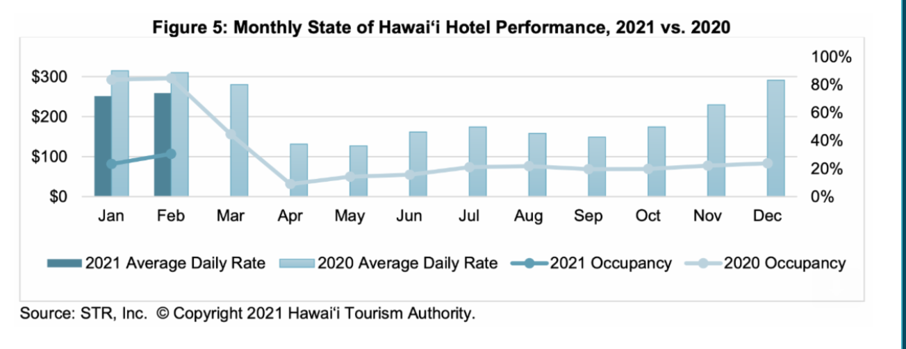 Hawaiʻi Hotel Occupancy Climbs to 30.5% for February, Up 8.6% from January