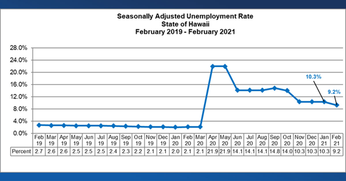 Maui Island Unemployment Rate 12.7 Percent in February 2021