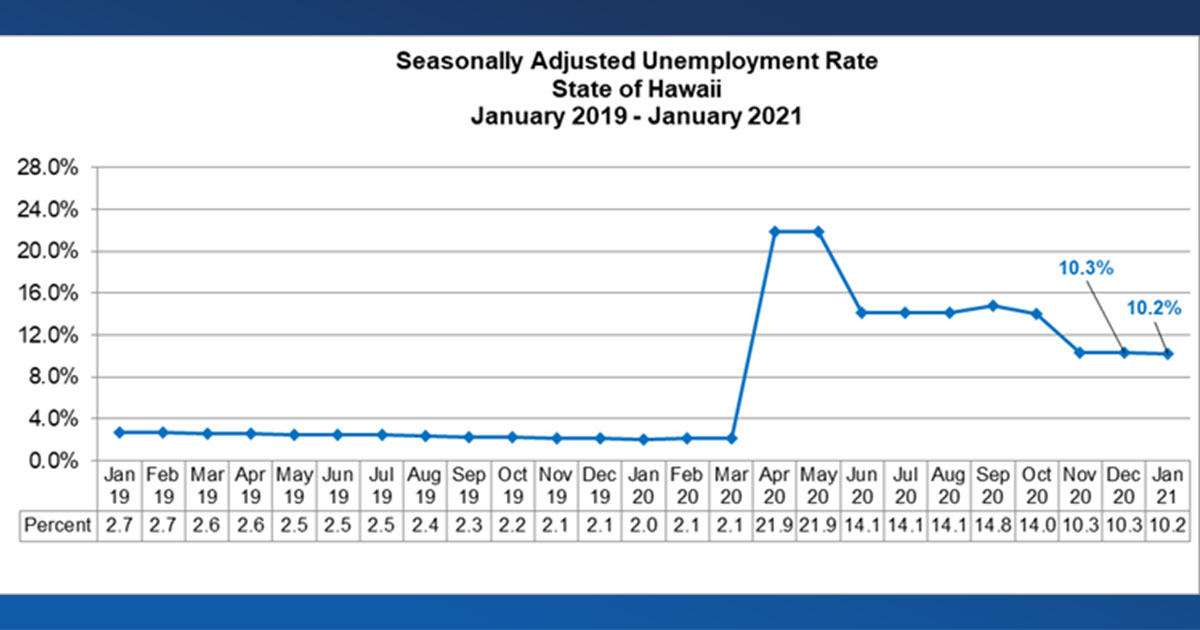 Maui Island Unemployment Rate 14.1 Percent in January