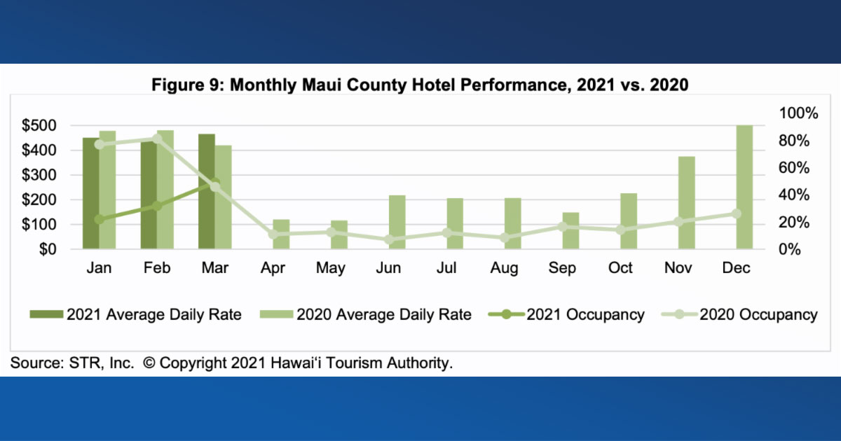 HTA: Hawaiʻi Hotel Performance Report for March 2021