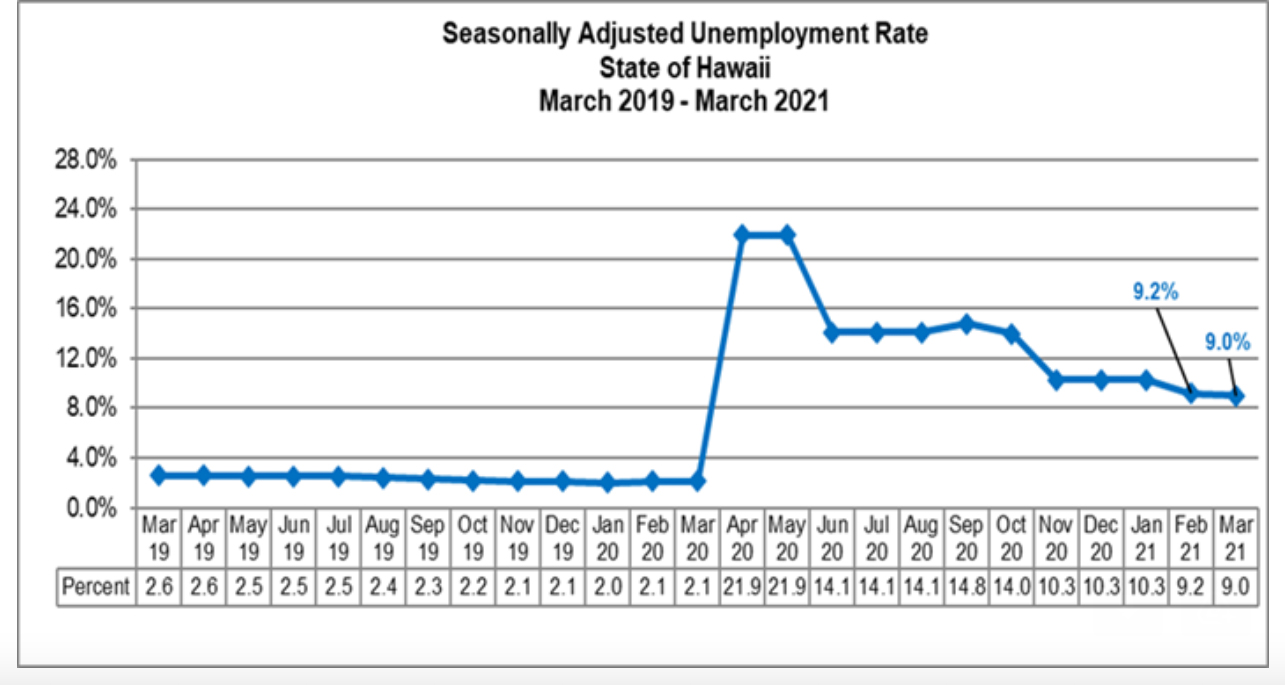 Hawaiʻi Unemployment Rate Drops Slightly to 9% for March 2021, But Higher Than National Rate of 6%