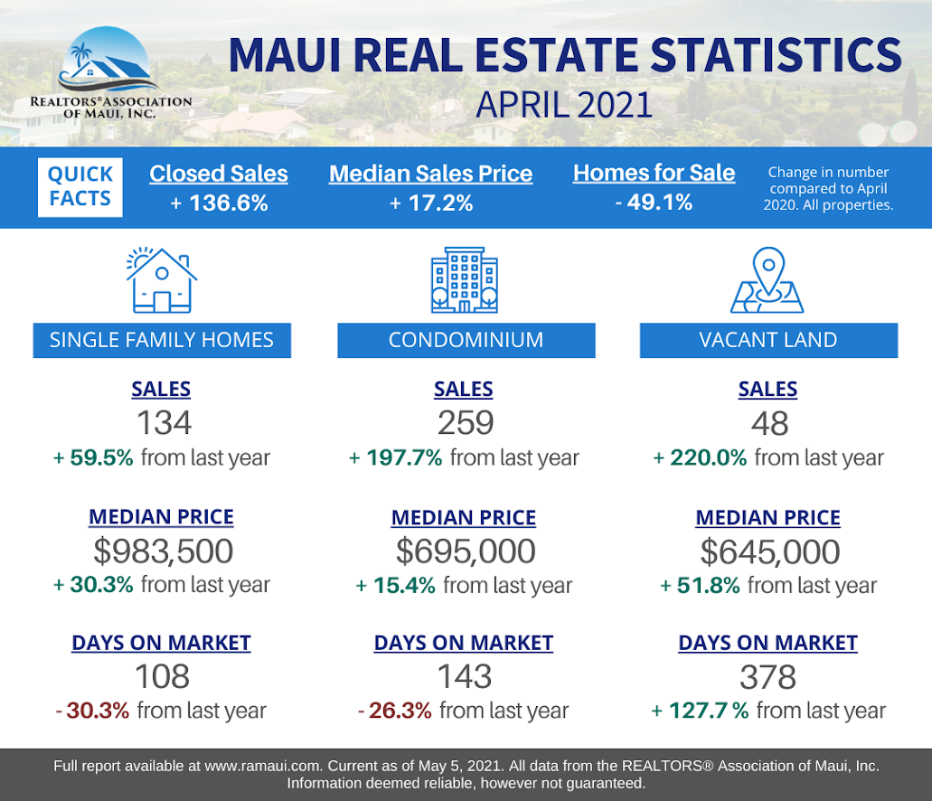 Median Sales Price for Single Family Home on Maui Increased to $983,500 in April