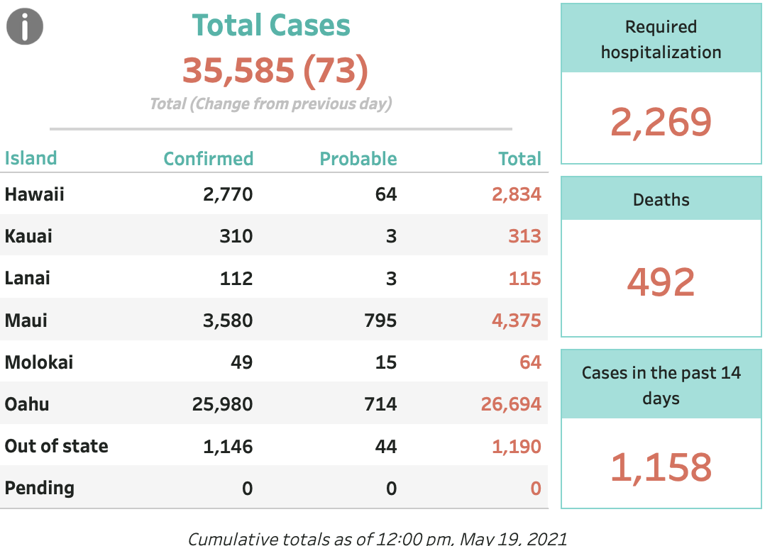 May 19, 2021 COVID-19 Update: 73 Cases (58 Confirmed, 15 Probable)