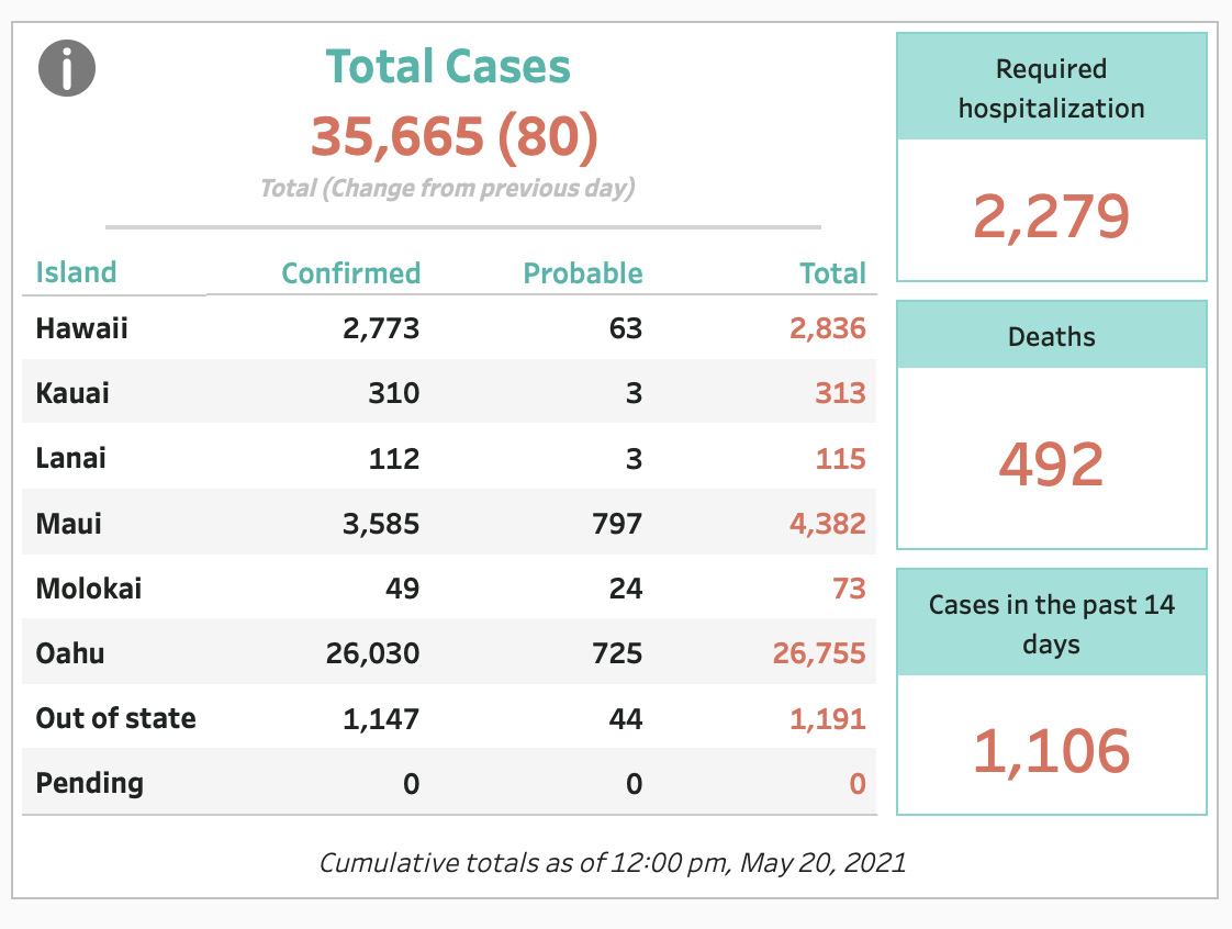 May 20, 2021 COVID-19 Update: 80 Cases (59 Confirmed, 21 Probable)