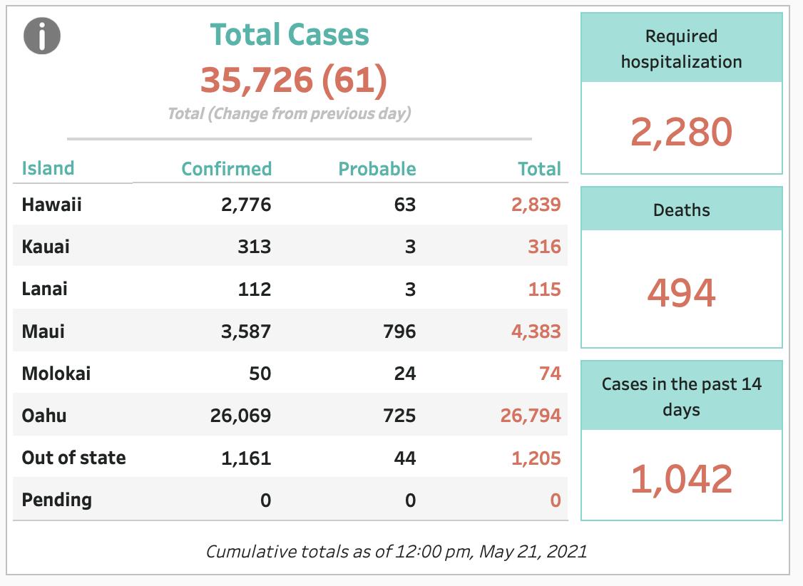 May 21, 2021 COVID-19 Update: 61 Cases (39 Oahu, 3 Hawaii Island, 3 Kauai, 1 Maui, 1 Molokai, 14 Out-of-State); 2 Deaths