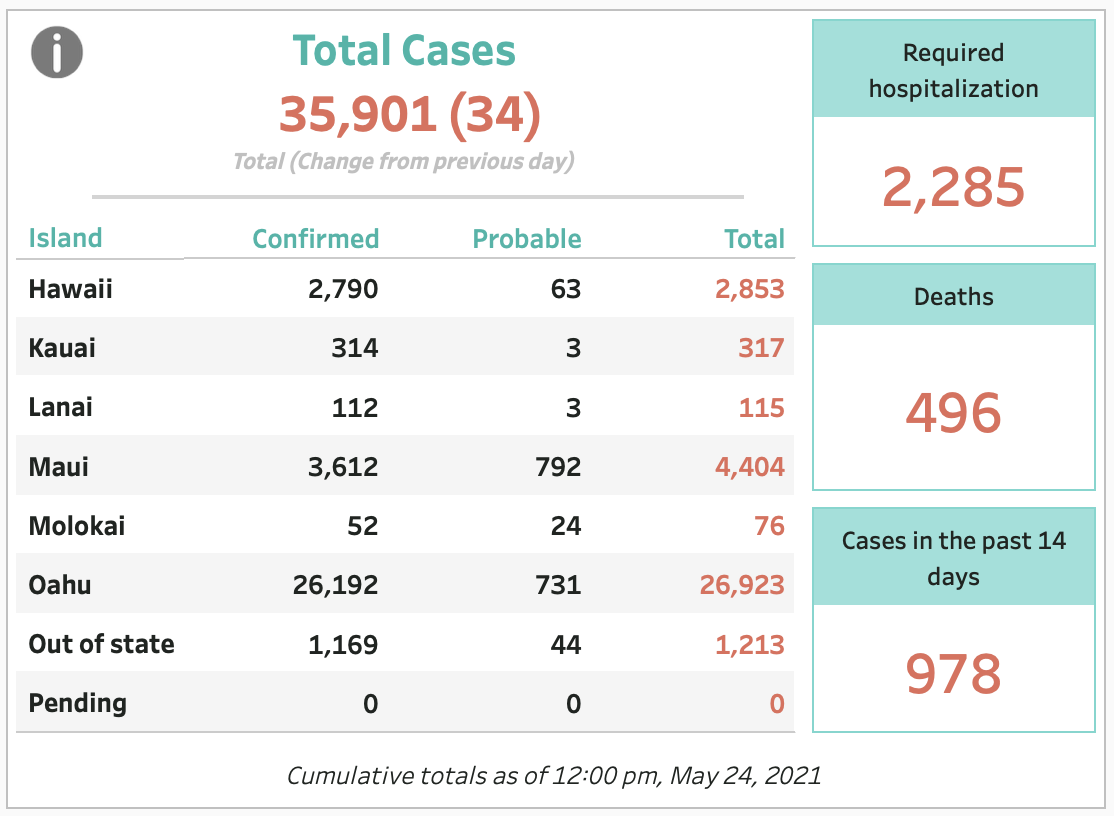 May 24, 2021 COVID-19 Update: 34 Cases (40 New, -6 Probable)